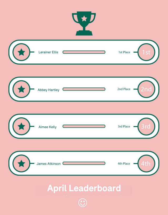 April Leaderboard
