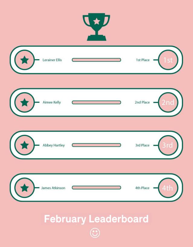 February Leaderboard
