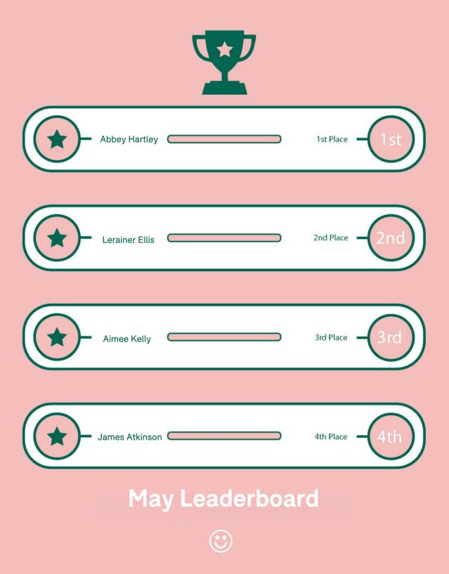 May Leaderboard